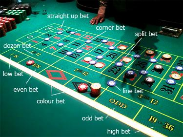 Do Roulette Strategies Really Work?